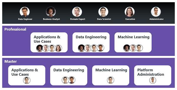 Online Certification | RapidMiner Academy