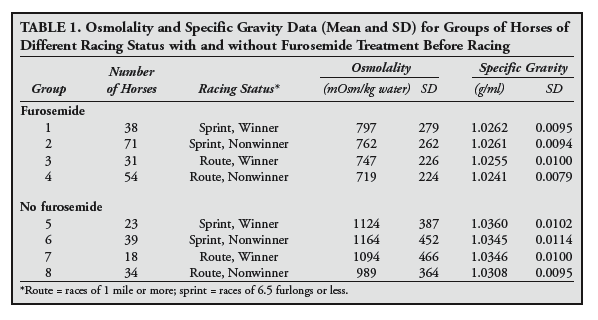 Effect of Furosemide on Urine Specific Gravity and Osmolality in