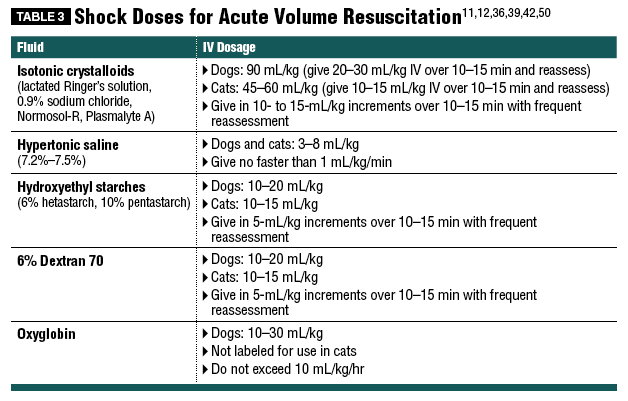 best indicator of adequate fluid resuscitation