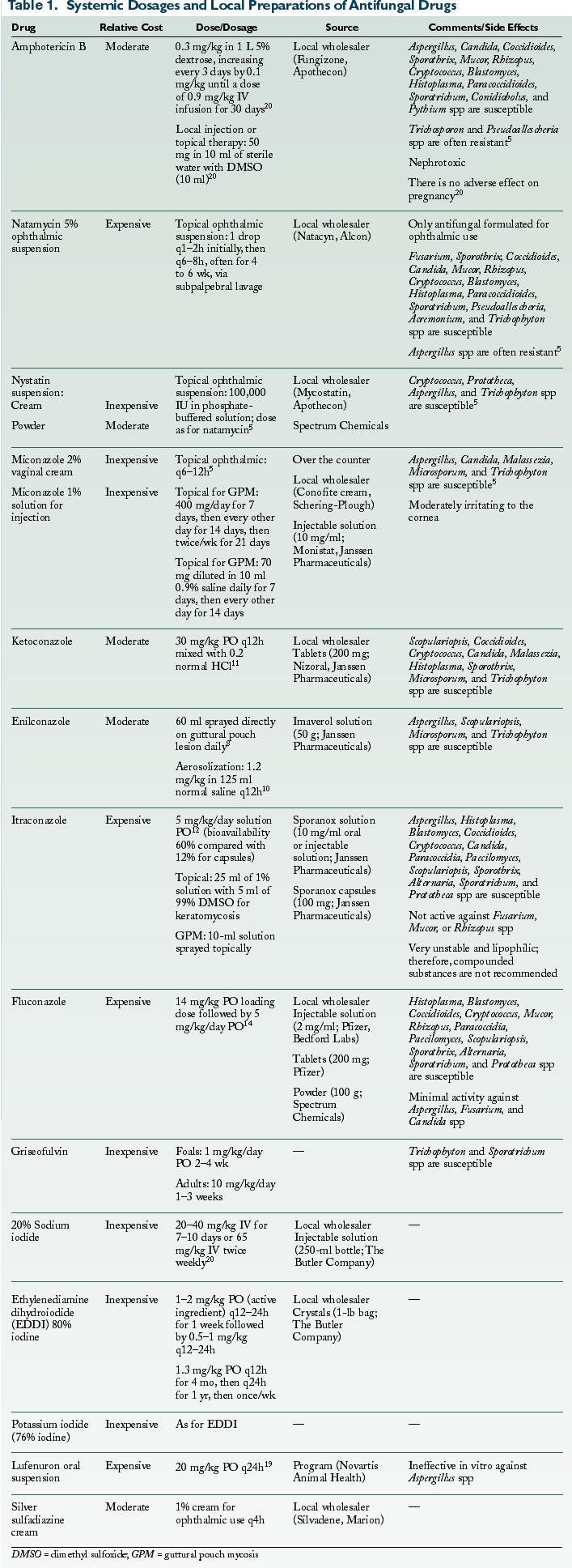 Update on Equine Therapeutics: Antifungal Therapy for Horses