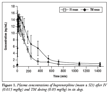 Pharmacokinetics of Buprenorphine in a Sodium