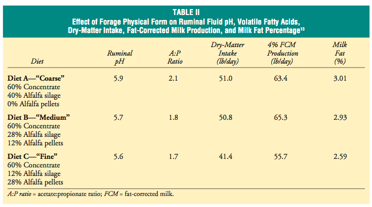 Application of Forage Particle Length Determination in Dairy