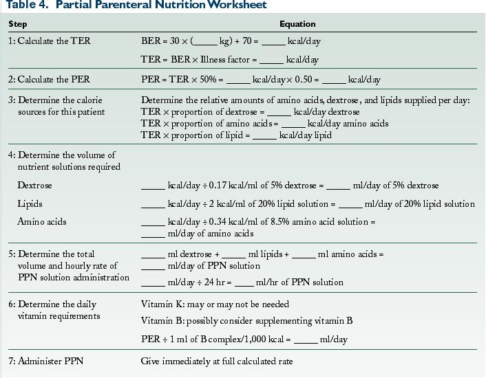 Parenteral Nutrition: Formulation, Monitoring, and
